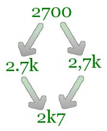 2700 wordt 2,7k wordt 2k7