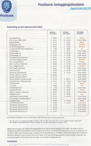 Postbank beleggingsfondsen jaaroverzicht 2002