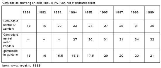 Gemiddelde omvang en en prijs (incl. BTW) van het standaardpakket (1991-1999)