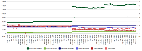 ADSL snelheid gemeten met FRITZ!Box, 2006-2011
