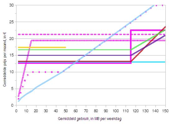 mobiel internet 1 dag per week