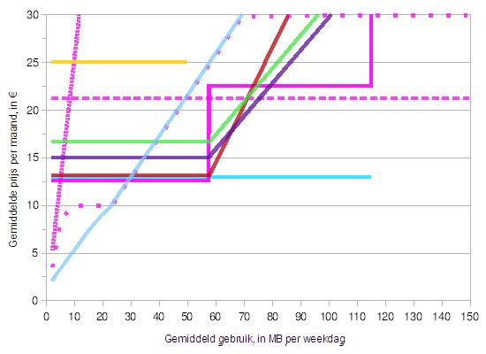 mobiel internet 2 dagen per week