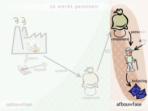 Zo werkt pensioen: afbouwfase