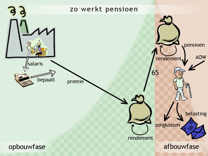 Zo werkt het werknemerspensioen