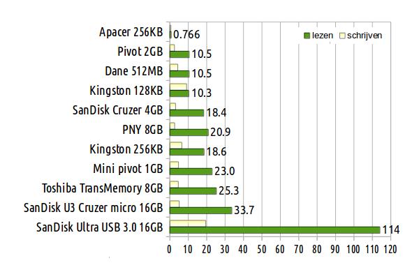 USB stick snelheid